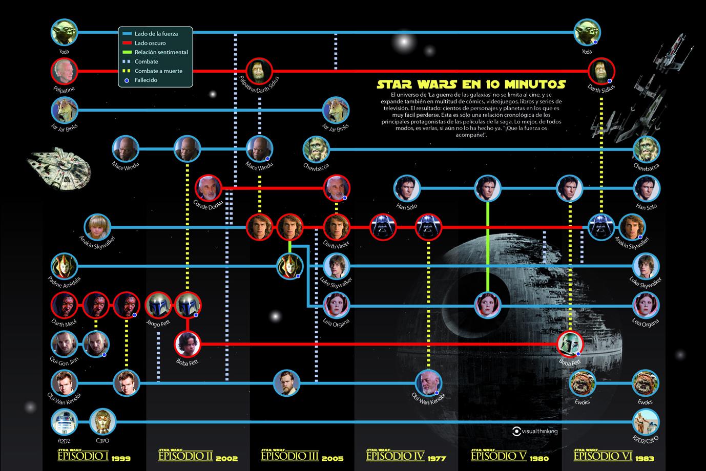 Star Wars Visual Thinking