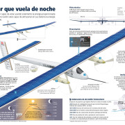 Grafico Solar Impulse