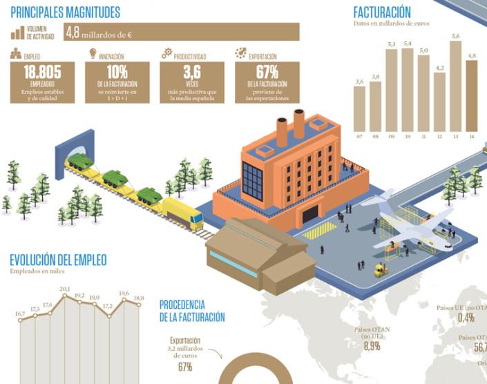 Diseño gráfico TEDAE en cifras 2014 por visual thinking